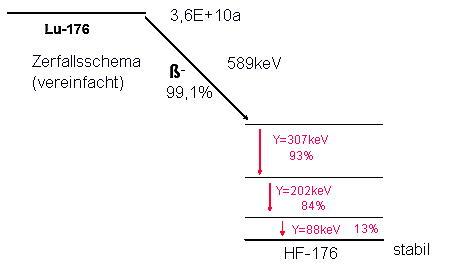 Zerfallsschema von Lutetium-176