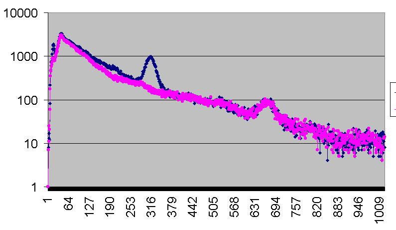 Gamma-Energie-Spektrum von einer Waldpilzprobe mit ca. 6300 Bq/kg von K40 verschiedener Radioaktivität gemessen mit NaJ(Ti) Detektor