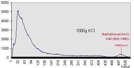 GAmma-Energie-Spektrum von 1Kg Kaliumchlorid (KCL)
