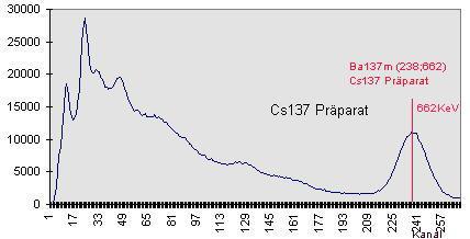 Gamma-Spektrogramm von einem Cs137-Präparat