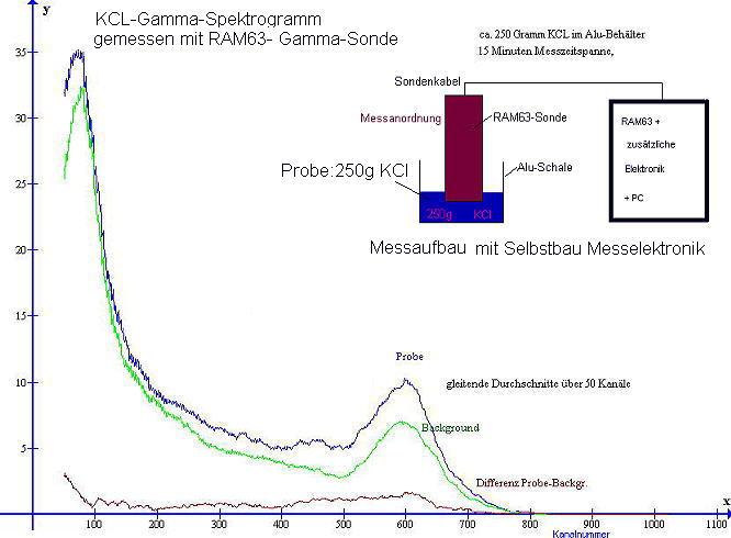 Ergebnis-KCl-Spektrum gemessen mit einem Plastik-Scintillator ( RAM63 Gamma-Sonde)