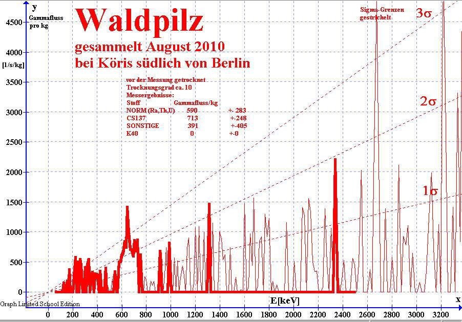 Gamma-Spektrum von getrockneten Waldpilzen gemessen mit NaI(Ti) Detektor
