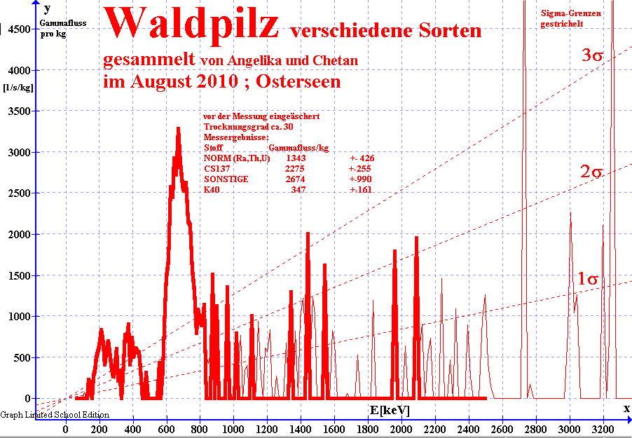 Gamma-Spektrum von eingeäscherter Waldpilzprobe , gemessen mit NaI(Ti) Detektor