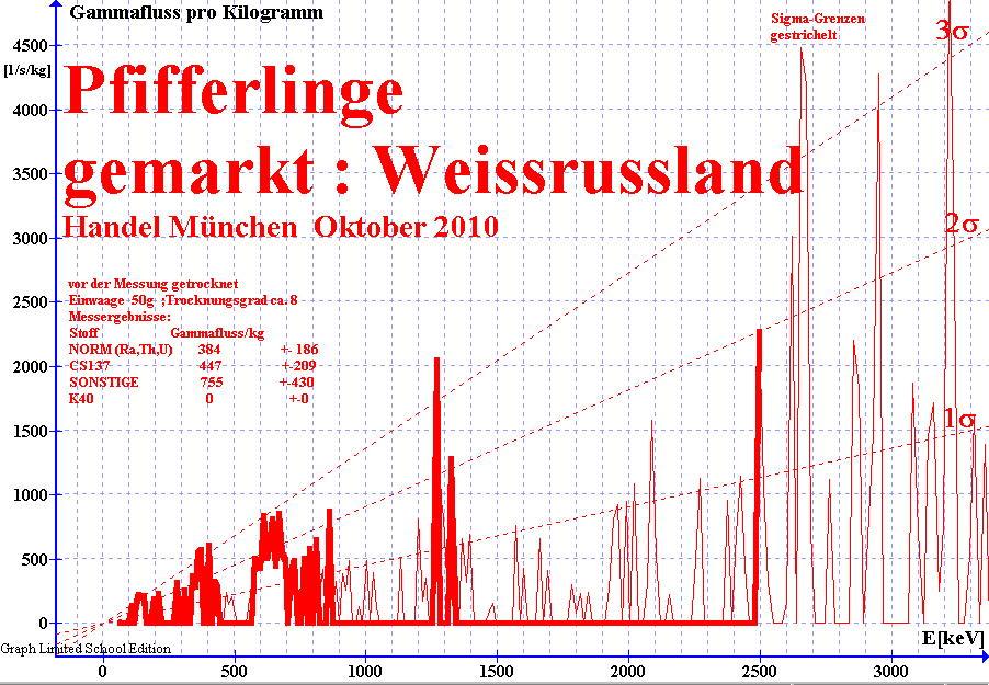 Gammaspektrum von getrockneten Pfifferlingen aus dem Handel München ; Marke Weissrussland ; gemessen mit NaI(Ti) Detektor