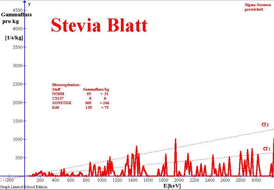 Gamma-Spektrum von Stevia Blatt