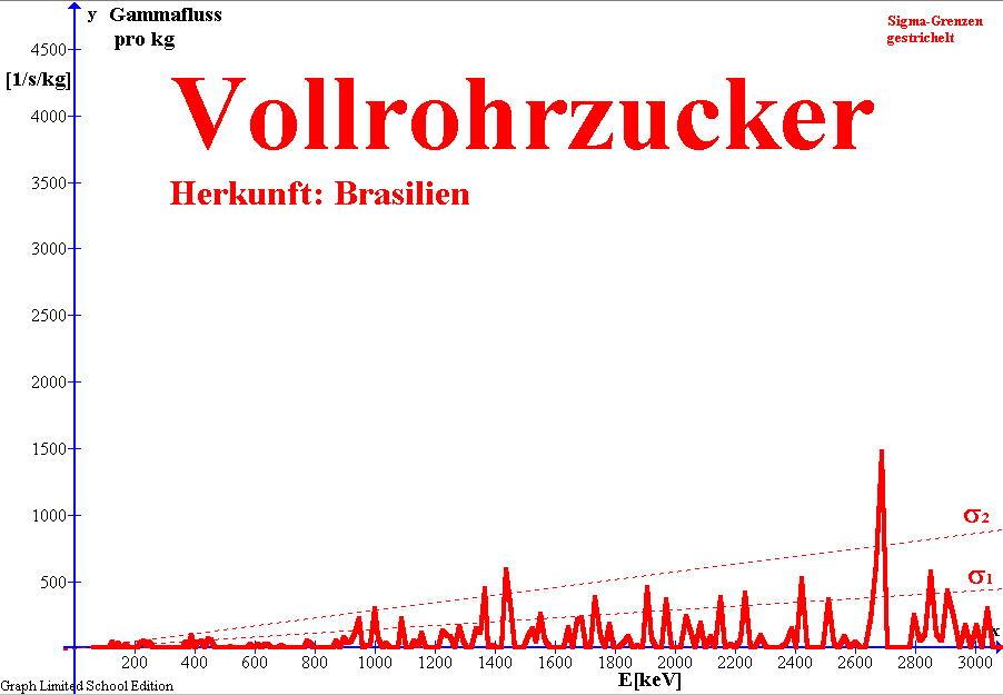 Gamma-Spektrum von Vollrohrzucker