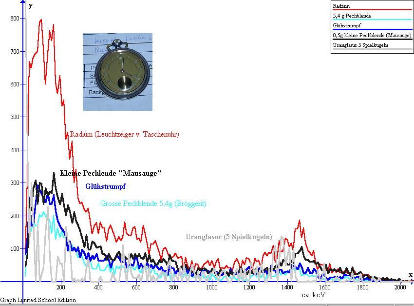 verschiedene Spektrogramme werden verglichen Leuchtzeiger,Uran,Pechblende,Glühstrumpf, gemessen mit RFT-Szintillator