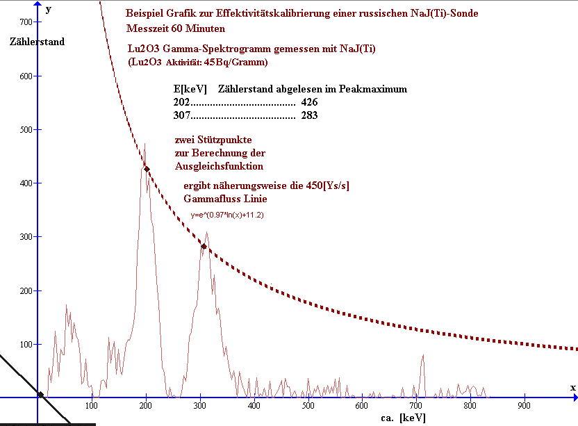 Beispiel für die Effektivitäts-Kalibrierung eines Eigenbau Gamma-Spektrometers