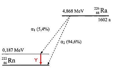 Zerfallsschema von Radium-226