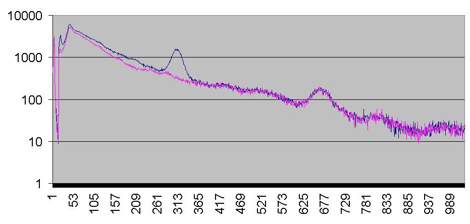 Gamma-Spektrum von Cäsium-137 belasteten Waldpilzen (nach Andreas Öller)