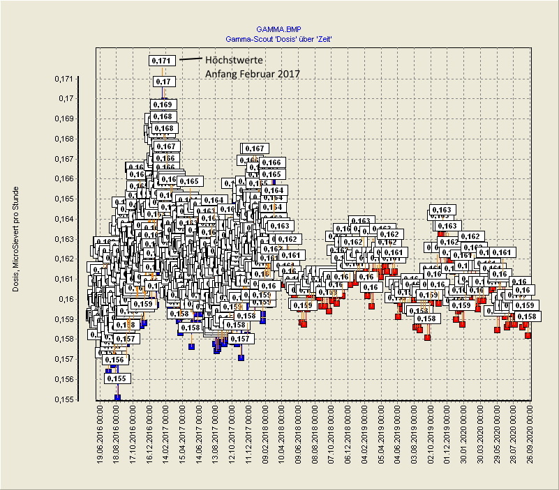 Gamma Messergebnisse 16.06.2016 bis 18.09.2020