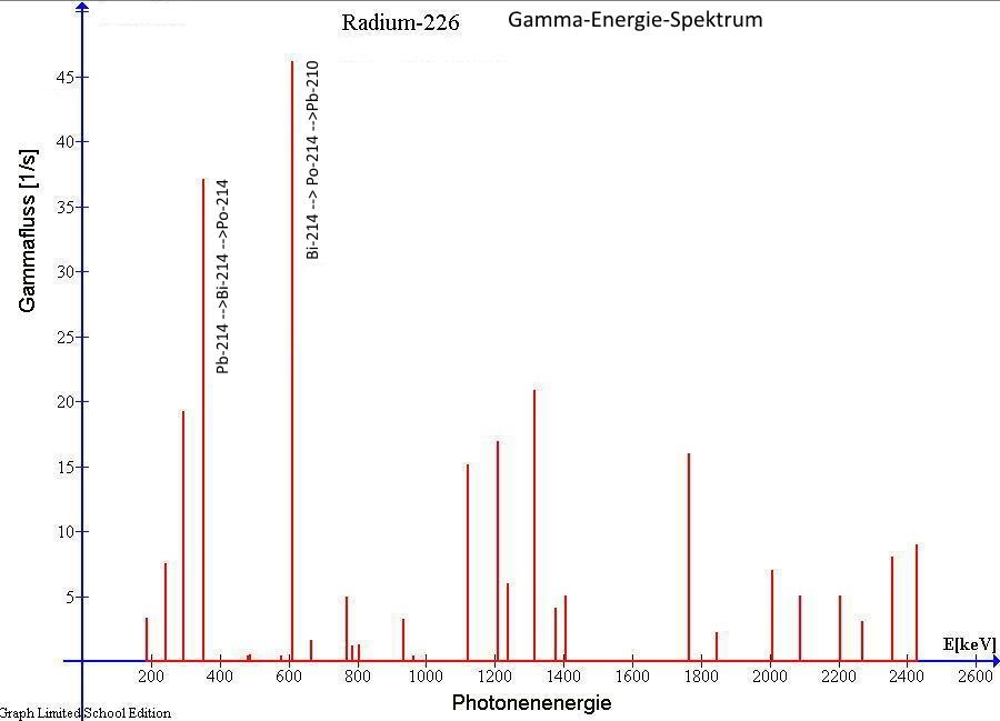 Gammaspektrum von Radium-226