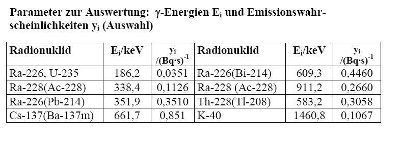 Gamma-Emissionswahrscheinlichkeiten einiger natürlichen und künstlichen Radionuklide