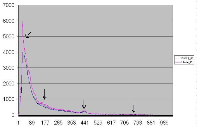 Messergebnisse zum Gamma Spektrum des keramischen Beta-Prüfstrahlers