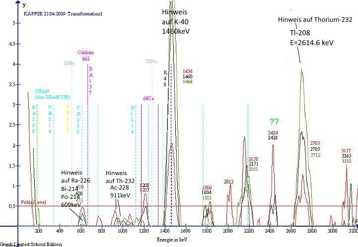 Spektrum aus 500g Bohnenkaffeeprobe nach Datenaufbereitung
